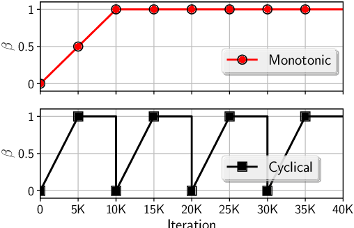 Figure 3 for Cyclical Annealing Schedule: A Simple Approach to Mitigating KL Vanishing