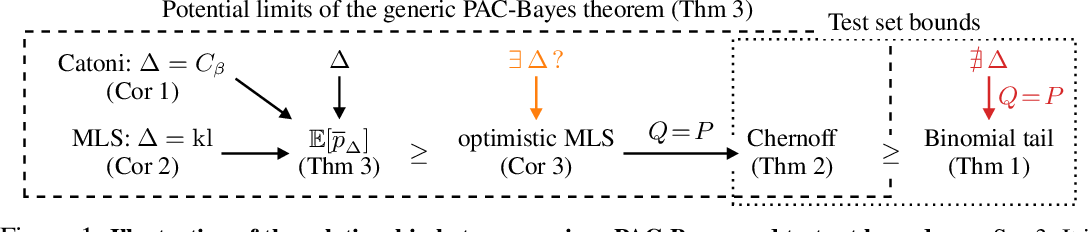 Figure 1 for How Tight Can PAC-Bayes be in the Small Data Regime?