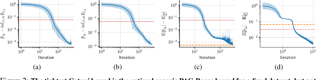Figure 2 for How Tight Can PAC-Bayes be in the Small Data Regime?