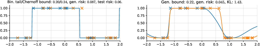 Figure 4 for How Tight Can PAC-Bayes be in the Small Data Regime?