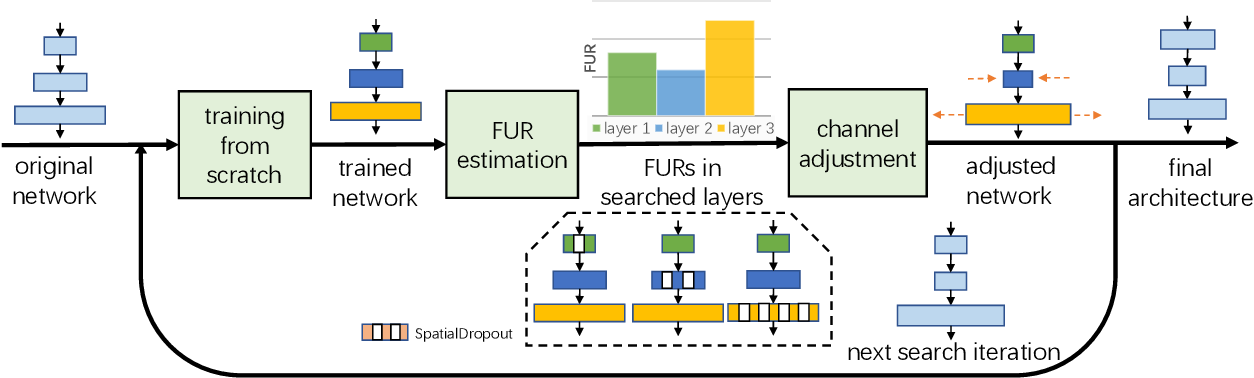 Figure 1 for Network Adjustment: Channel Search Guided by FLOPs Utilization Ratio