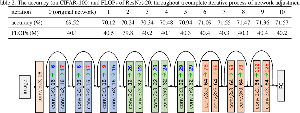 Figure 4 for Network Adjustment: Channel Search Guided by FLOPs Utilization Ratio