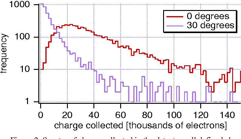 Figure 2: Spectra of charge collected in the detector cell defined above.