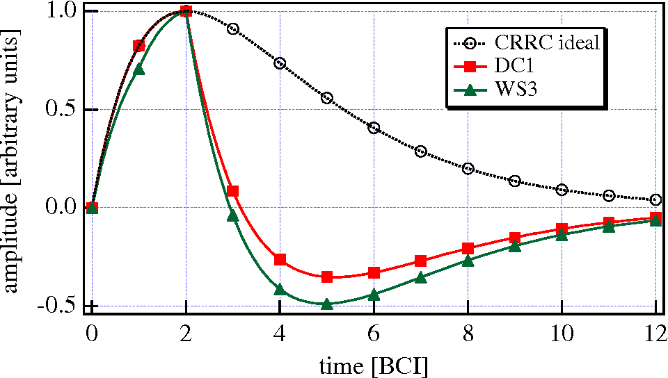 Figure 3. Weighting functions for the filters examined.