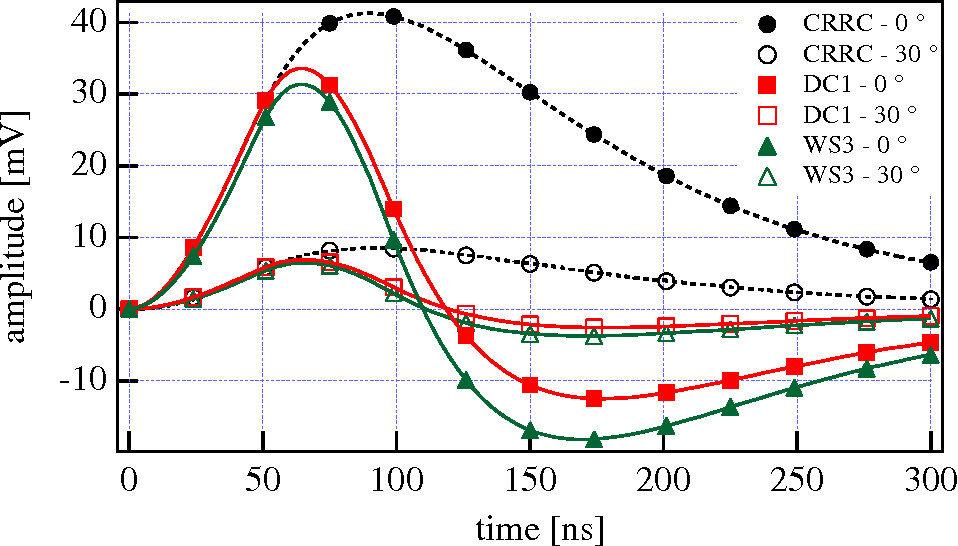 Figure 4. Average amplifier response for 1000 events at θ = 0 (solid symbols) and 30 degrees (open symbols) before and after filtering with the two different methods.