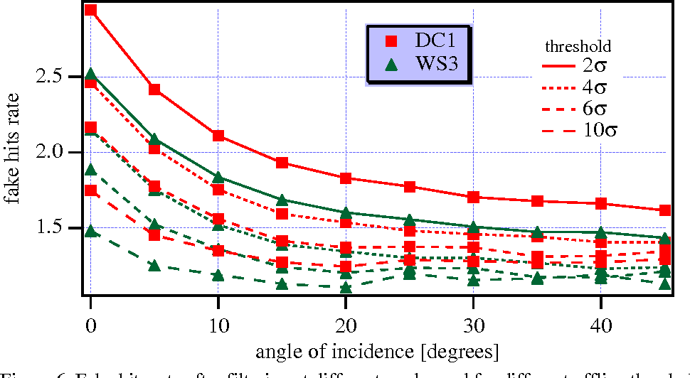 Figure 6. Fake hits rate after filtering at different angles and for different offline thresholds.