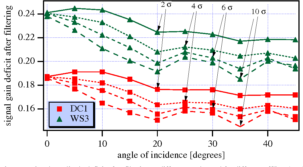 Figure 8. Signal amplitude deficit after filtering at different angles and for different offline thresholds.