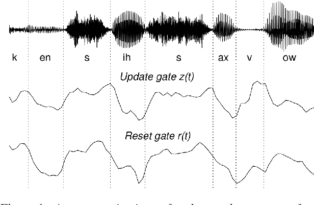 Figure 1 for Improving speech recognition by revising gated recurrent units
