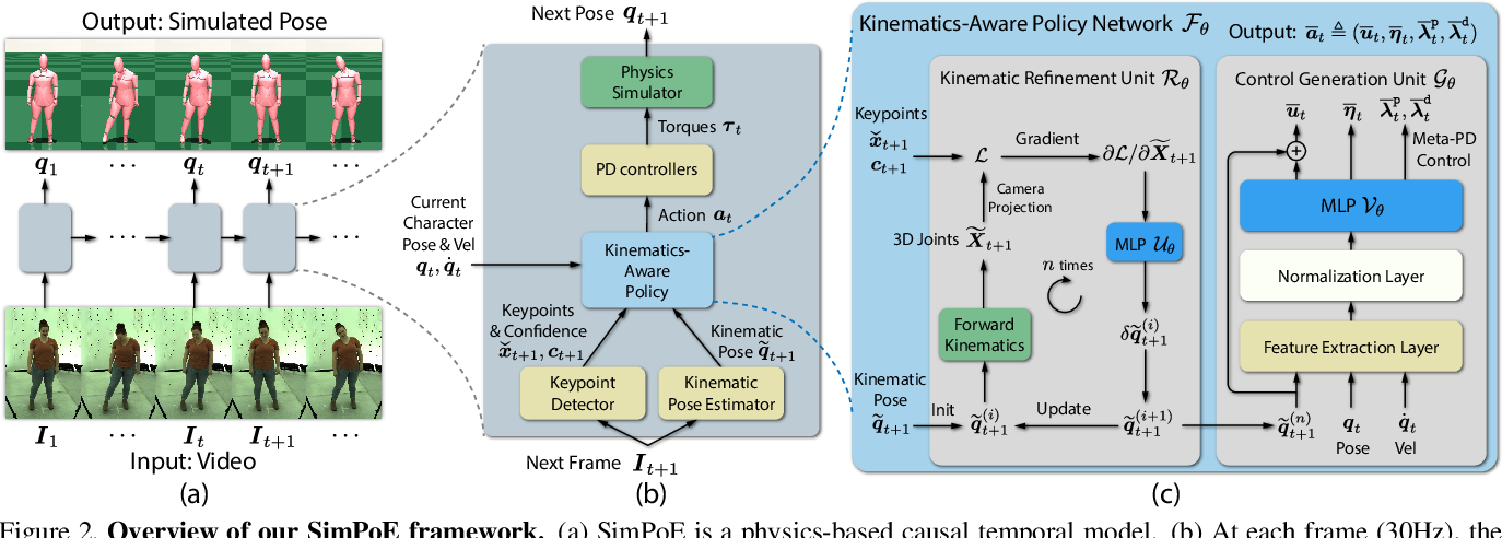 Figure 2 for SimPoE: Simulated Character Control for 3D Human Pose Estimation