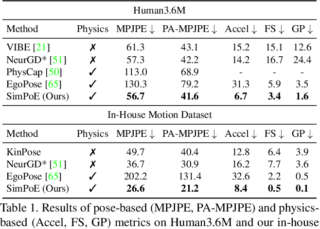 Figure 1 for SimPoE: Simulated Character Control for 3D Human Pose Estimation