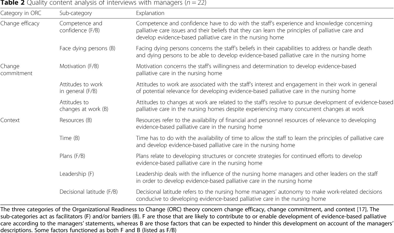 Towards evidence-based palliative care in nursing homes in Sweden: a ...