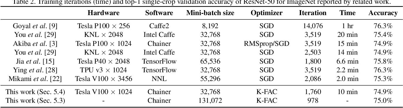 Figure 3 for Second-order Optimization Method for Large Mini-batch: Training ResNet-50 on ImageNet in 35 Epochs