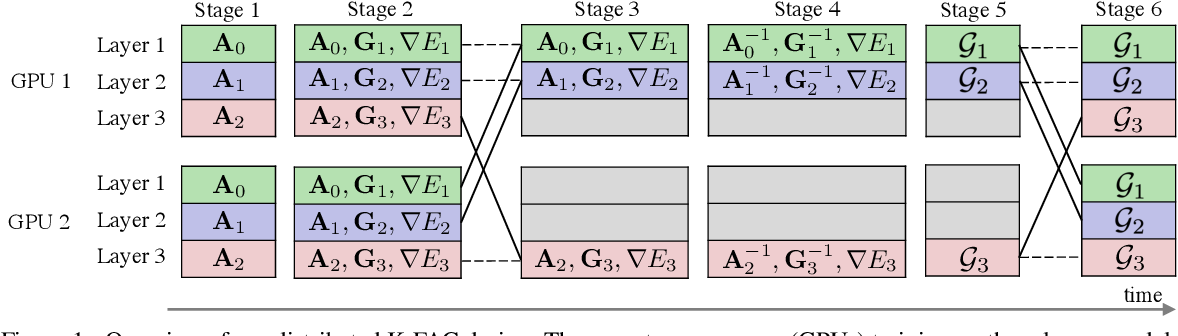Figure 2 for Second-order Optimization Method for Large Mini-batch: Training ResNet-50 on ImageNet in 35 Epochs