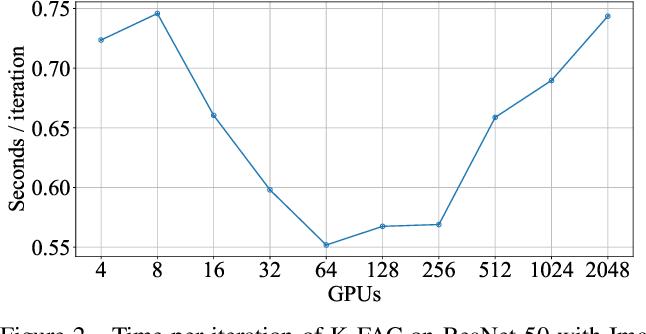 Figure 4 for Second-order Optimization Method for Large Mini-batch: Training ResNet-50 on ImageNet in 35 Epochs