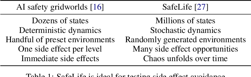 Figure 2 for Avoiding Side Effects in Complex Environments