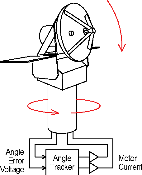Figure 13 37 From Range And Angle Tracking 13 1 Introduction 13 2