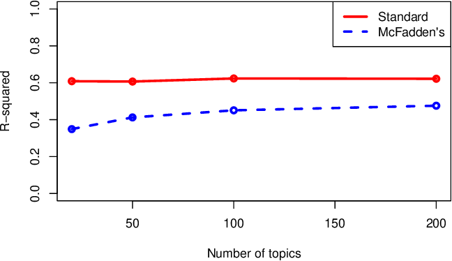 Figure 2 for A Coefficient of Determination for Probabilistic Topic Models