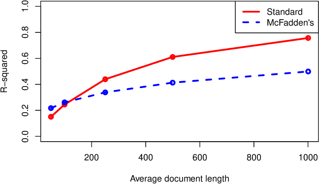 Figure 3 for A Coefficient of Determination for Probabilistic Topic Models