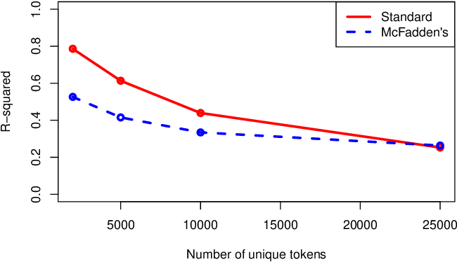Figure 4 for A Coefficient of Determination for Probabilistic Topic Models