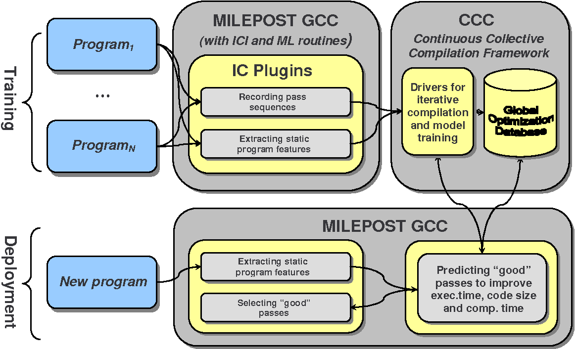 Figure 1 from MILEPOST GCC: machine learning based research compiler