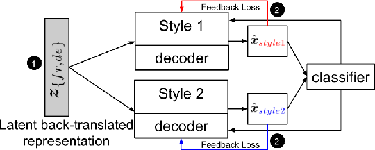 Figure 1 for Style Transfer Through Multilingual and Feedback-Based Back-Translation