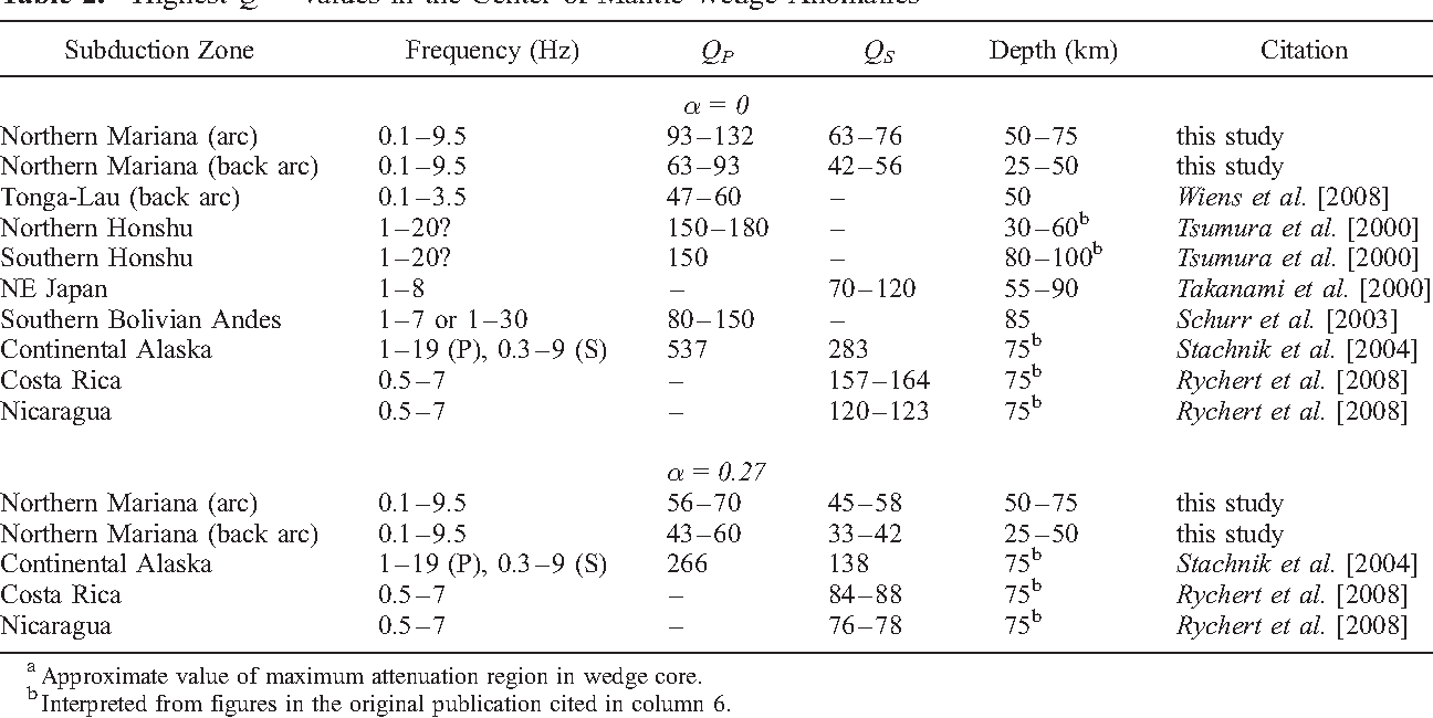 Table 2. Highest Q!1 Values in the Center of Mantle Wedge Anomaliesa
