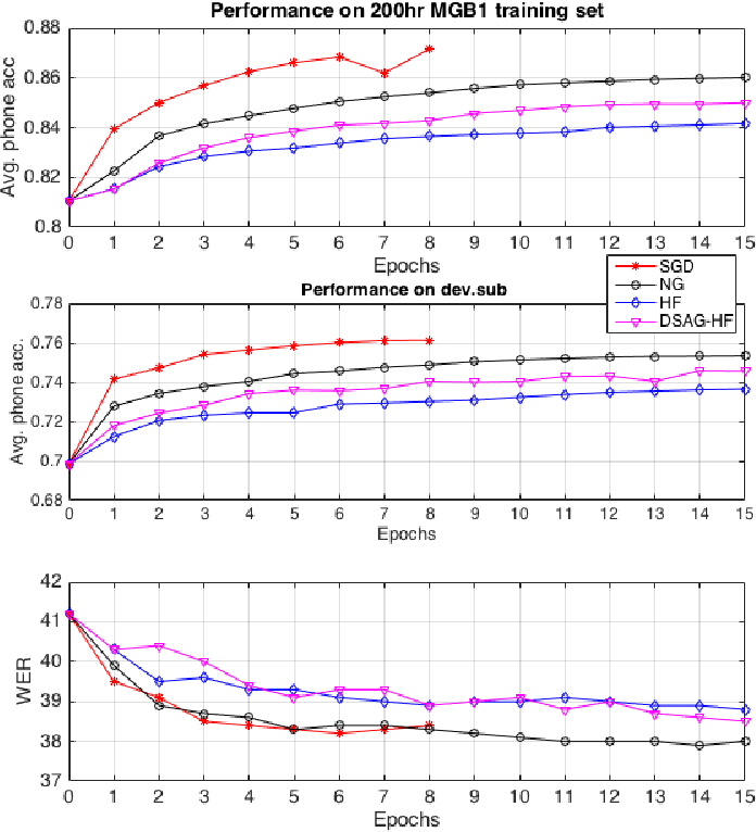 Figure 2 for Sequence Training of DNN Acoustic Models With Natural Gradient