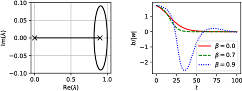Figure 2 for The effect of Target Normalization and Momentum on Dying ReLU