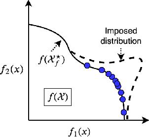 Figure 1 for A Flexible Framework for Multi-Objective Bayesian Optimization using Random Scalarizations