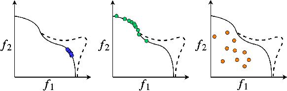 Figure 3 for A Flexible Framework for Multi-Objective Bayesian Optimization using Random Scalarizations