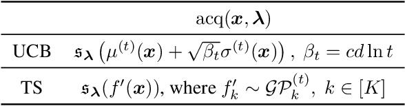 Figure 2 for A Flexible Framework for Multi-Objective Bayesian Optimization using Random Scalarizations