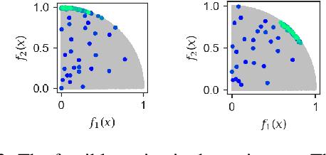 Figure 4 for A Flexible Framework for Multi-Objective Bayesian Optimization using Random Scalarizations