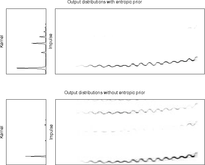FIG. 3. Illustrating the effect of the entropic prior. The top figures show the output we obtain when analyzing the example in figure 2 and employ the entropic prior with a high entropy constraint on the kernel distribution and a low entropy constraint on the impulse distribution. The pair of the bottom plots show the kernel and impulse distributions learned without using the prior.