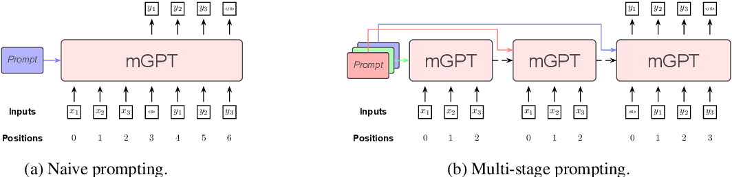 Figure 1 for MSP: Multi-Stage Prompting for Making Pre-trained Language Models Better Translators