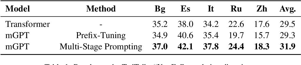 Figure 2 for MSP: Multi-Stage Prompting for Making Pre-trained Language Models Better Translators
