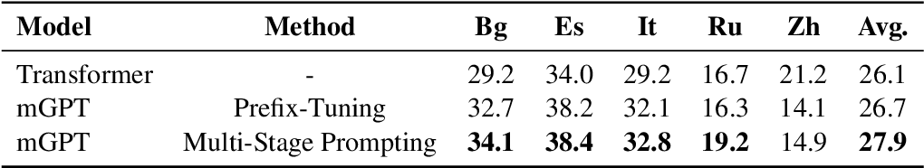 Figure 4 for MSP: Multi-Stage Prompting for Making Pre-trained Language Models Better Translators