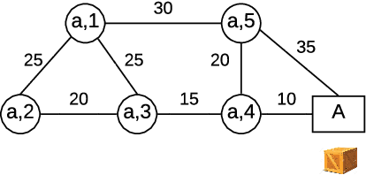 Figure 2 for Differentially Private Multi-Agent Planning for Logistic-like Problems
