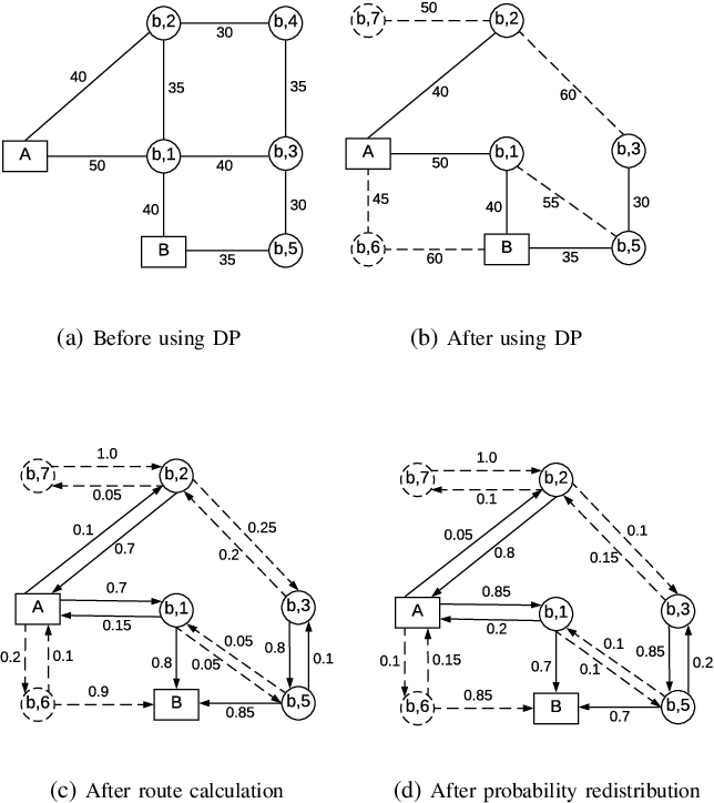Figure 4 for Differentially Private Multi-Agent Planning for Logistic-like Problems