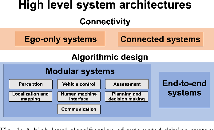 Figure 1 for A Survey of Autonomous Driving: Common Practices and Emerging Technologies