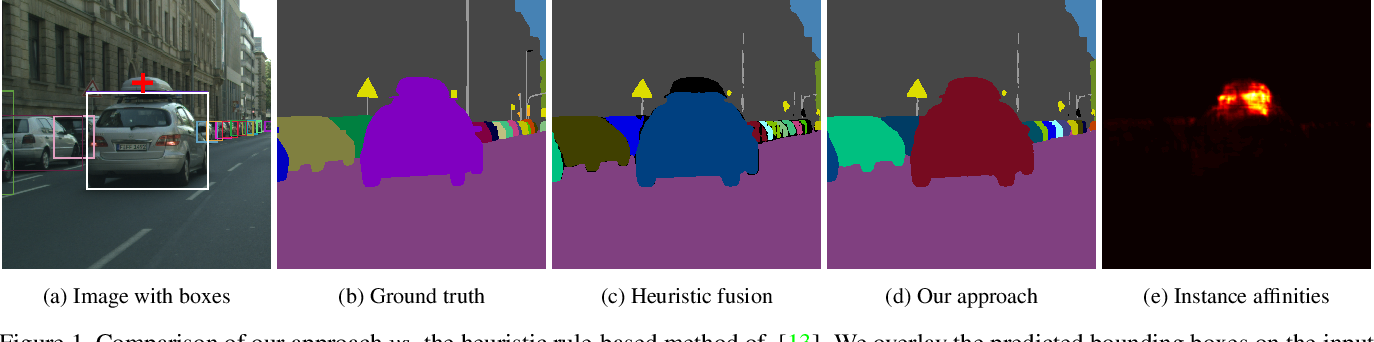 Figure 1 for Unifying Training and Inference for Panoptic Segmentation
