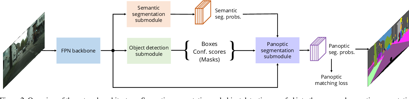 Figure 3 for Unifying Training and Inference for Panoptic Segmentation