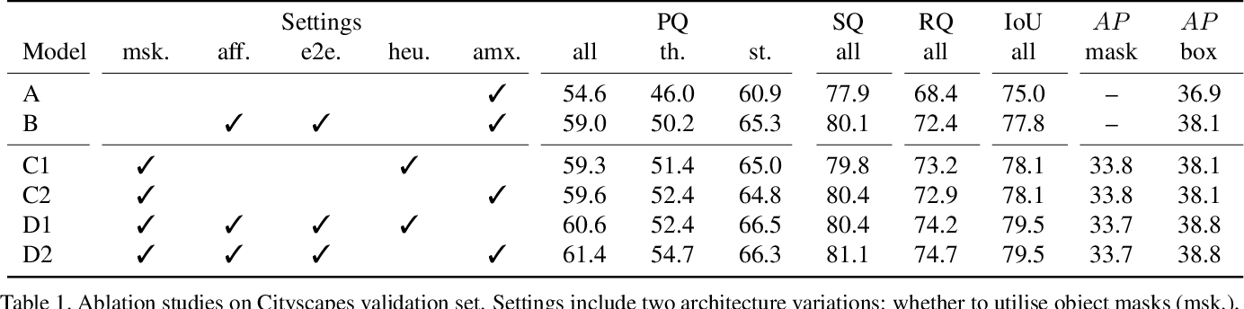 Figure 2 for Unifying Training and Inference for Panoptic Segmentation