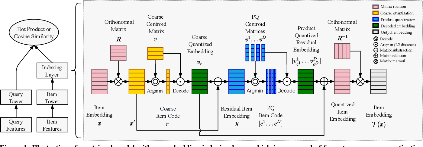 Figure 1 for Joint Learning of Deep Retrieval Model and Product Quantization based Embedding Index