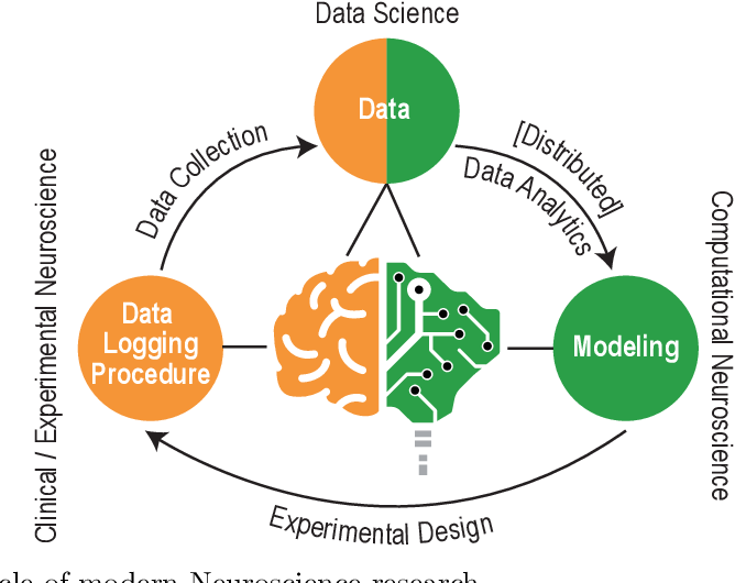 Figure 1 for A Brain-Inspired Trust Management Model to Assure Security in a Cloud based IoT Framework for Neuroscience Applications