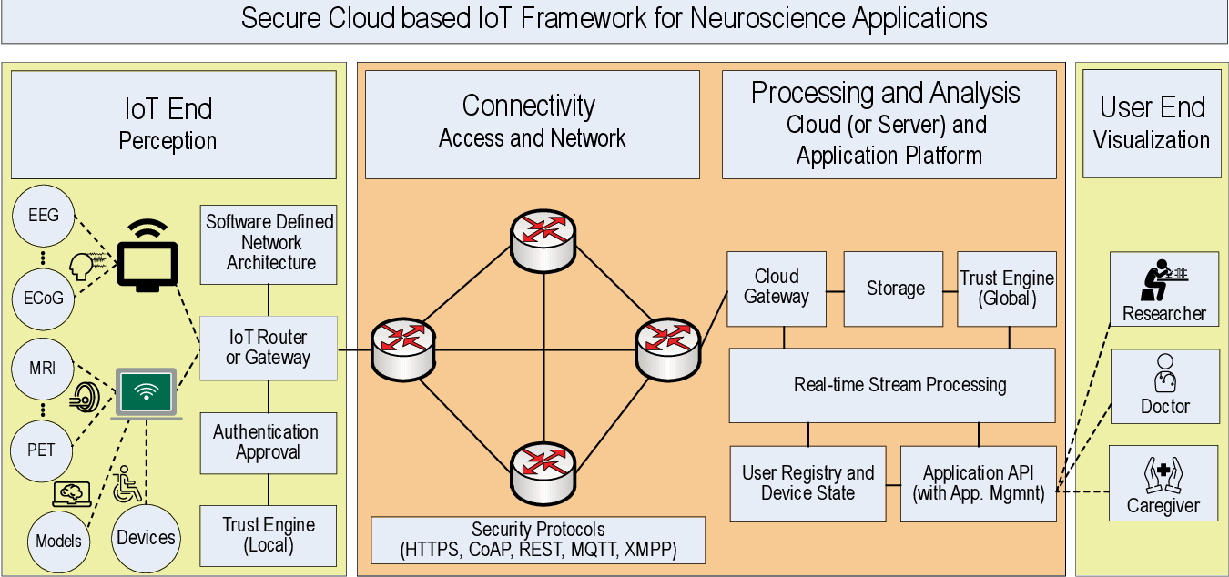 Figure 3 for A Brain-Inspired Trust Management Model to Assure Security in a Cloud based IoT Framework for Neuroscience Applications