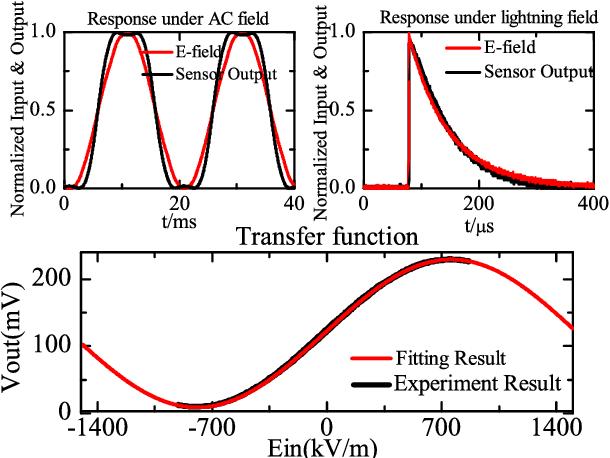 Integrated Electro-Optical E-Field Sensor Based on