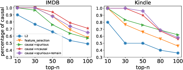 Figure 1 for Enhancing Model Robustness and Fairness with Causality: A Regularization Approach