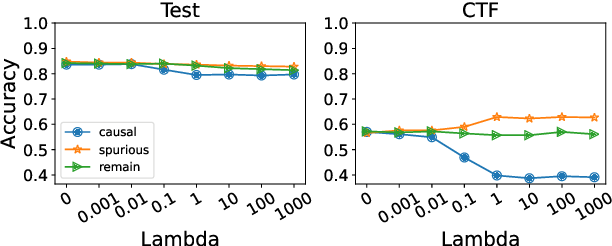 Figure 3 for Enhancing Model Robustness and Fairness with Causality: A Regularization Approach