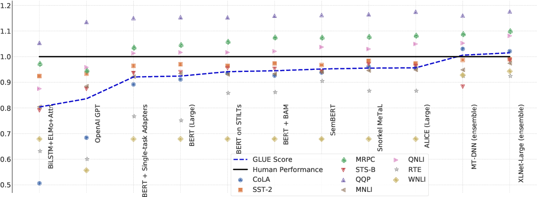 Figure 1 for SuperGLUE: A Stickier Benchmark for General-Purpose Language Understanding Systems