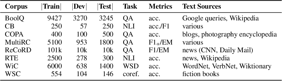 Figure 2 for SuperGLUE: A Stickier Benchmark for General-Purpose Language Understanding Systems